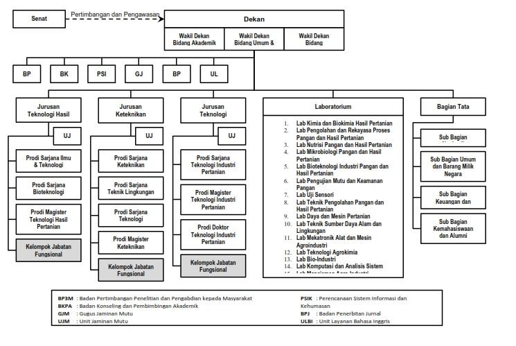 struktur organisasi ftp 2016_001